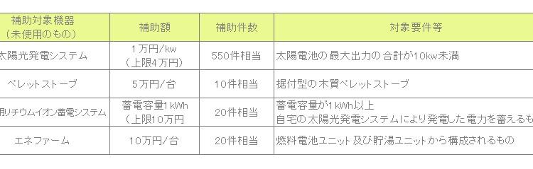 いわき市の太陽光発電システム補助金について