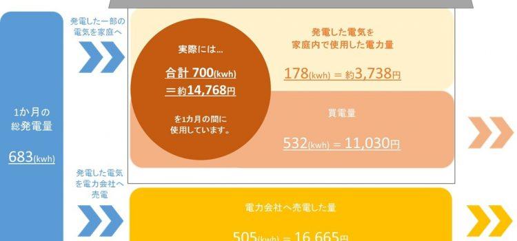 【ZERO・ONE・HOUSE ~住み心地~ 情報発信プロジェクト】 11月の電気料金発表!