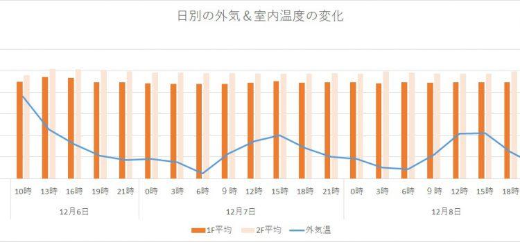 12月の室内温度と室内湿度変化を測定!