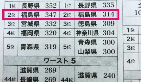 福島県民 野菜摂ってます