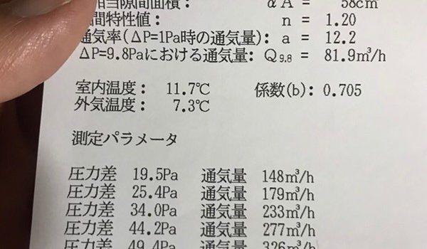 C値0.24㎠/㎡!